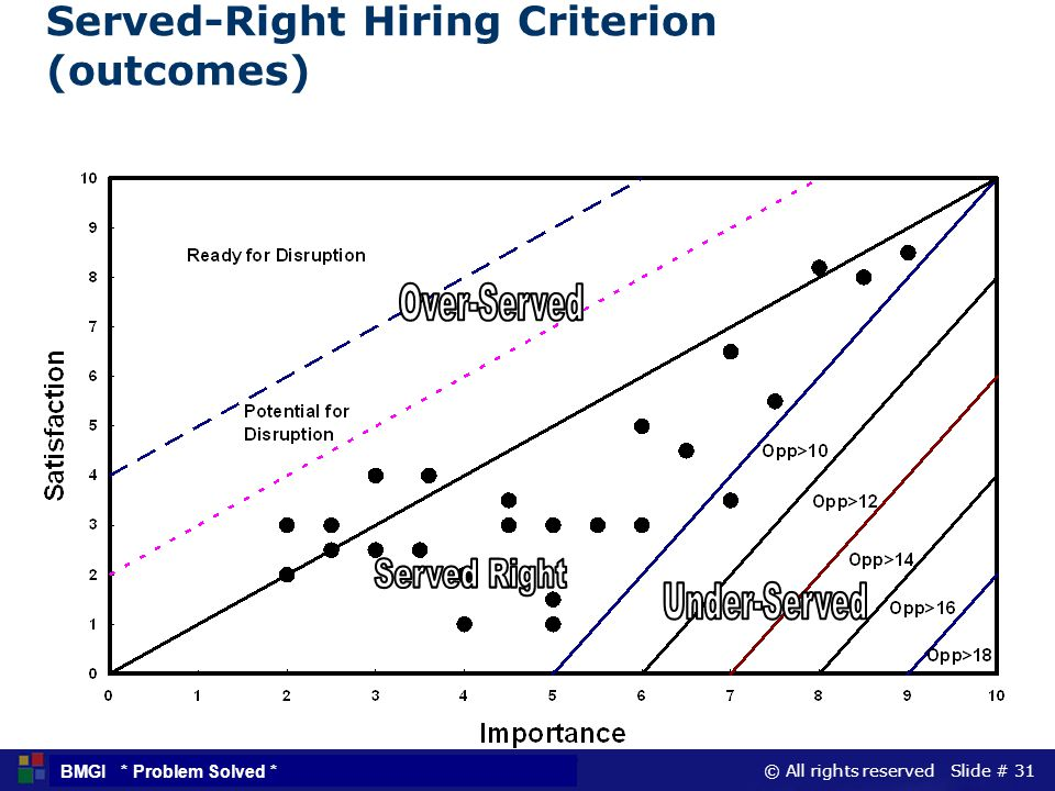 Served-Right Hiring Criterion (outcomes)