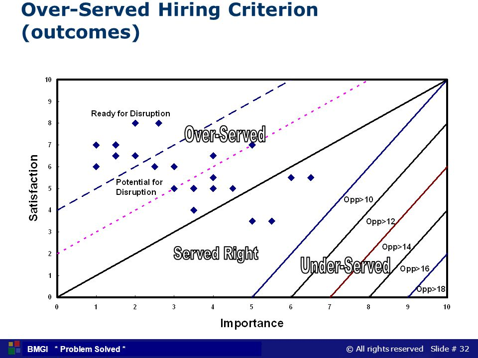 Over-Served Hiring Criterion (outcomes)
