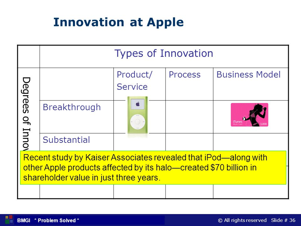 Innovation at Apple Types of Innovation Degrees of Innovation Product/