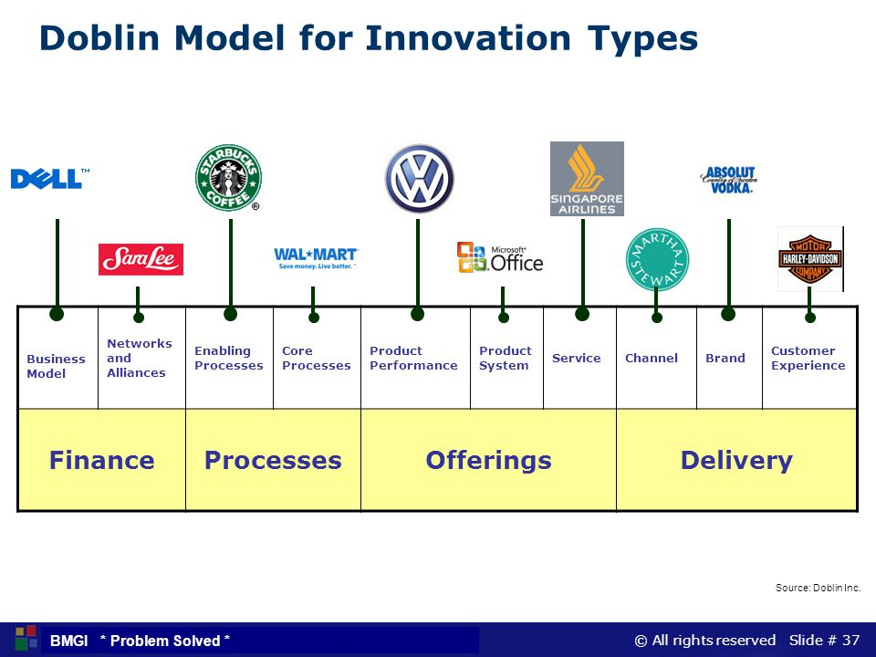 Doblin Model for Innovation Types