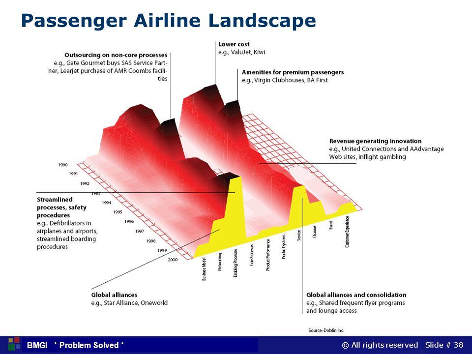 Passenger Airline Landscape