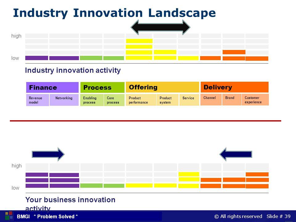 Industry Innovation Landscape