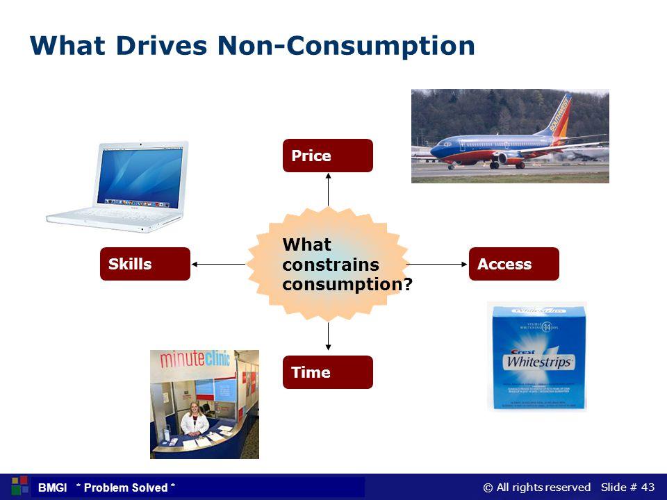 What Drives Non-Consumption
