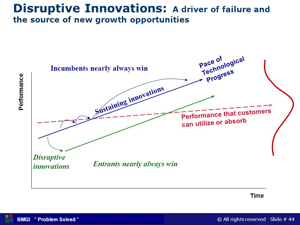 Disruptive Innovations: A driver of failure and the source of new growth opportunities