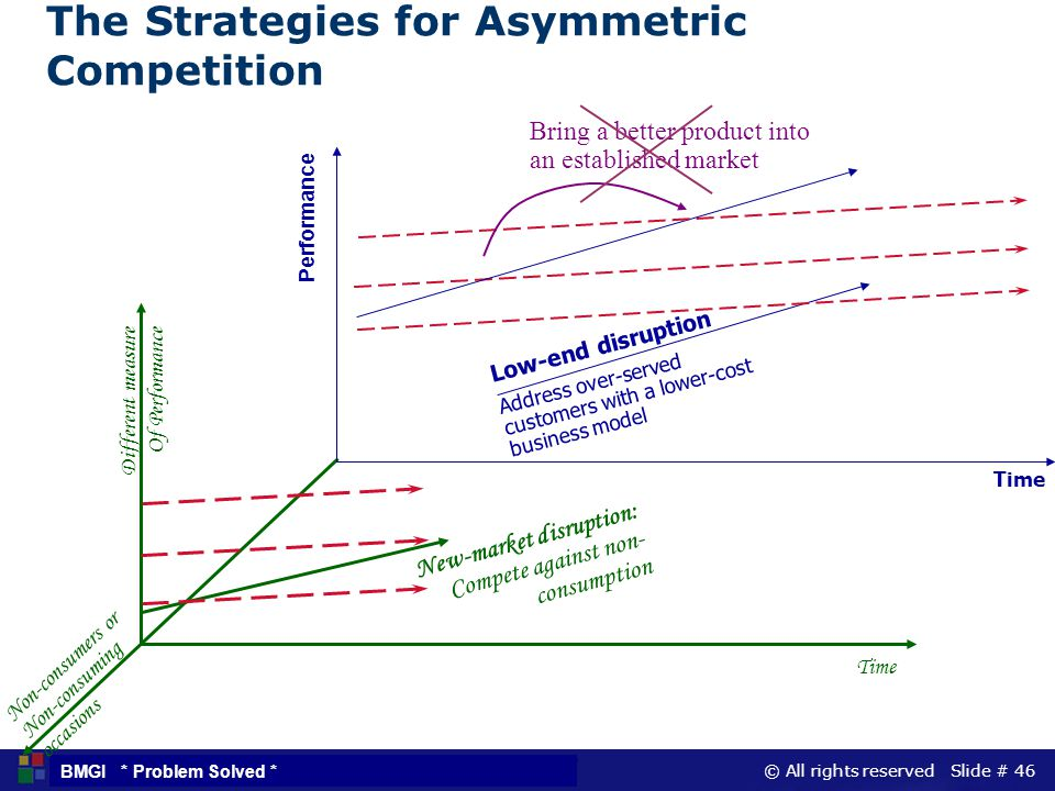 The Strategies for Asymmetric Competition
