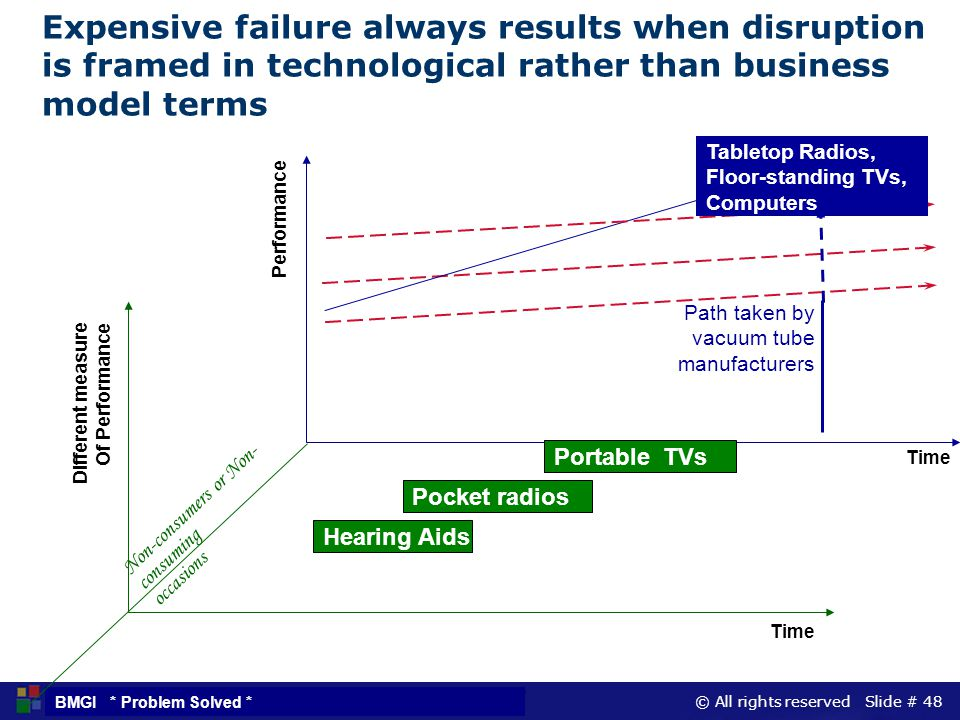 Expensive failure always results when disruption is framed in technological rather than business model terms