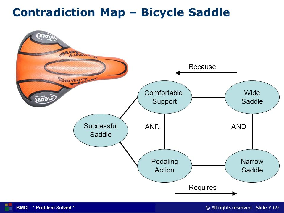Contradiction Map – Bicycle Saddle