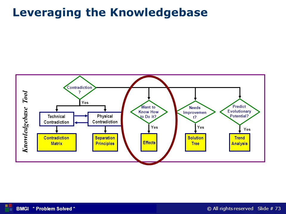 Leveraging the Knowledgebase