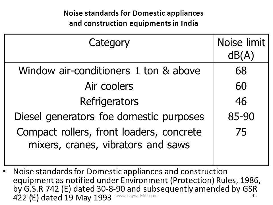 Window air-conditioners 1 ton & above Air coolers Refrigerators