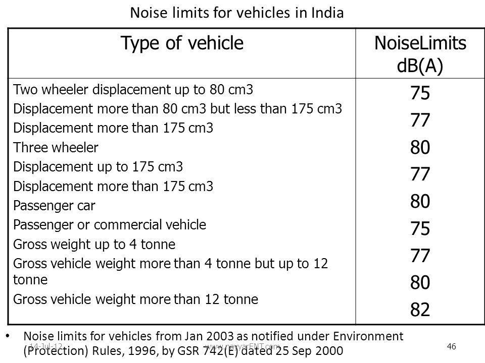 Noise limits for vehicles in India