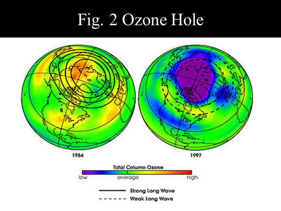 Fig. 2 Ozone Hole