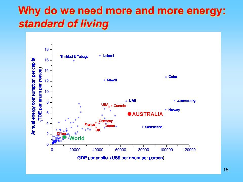 Why do we need more and more energy: standard of living