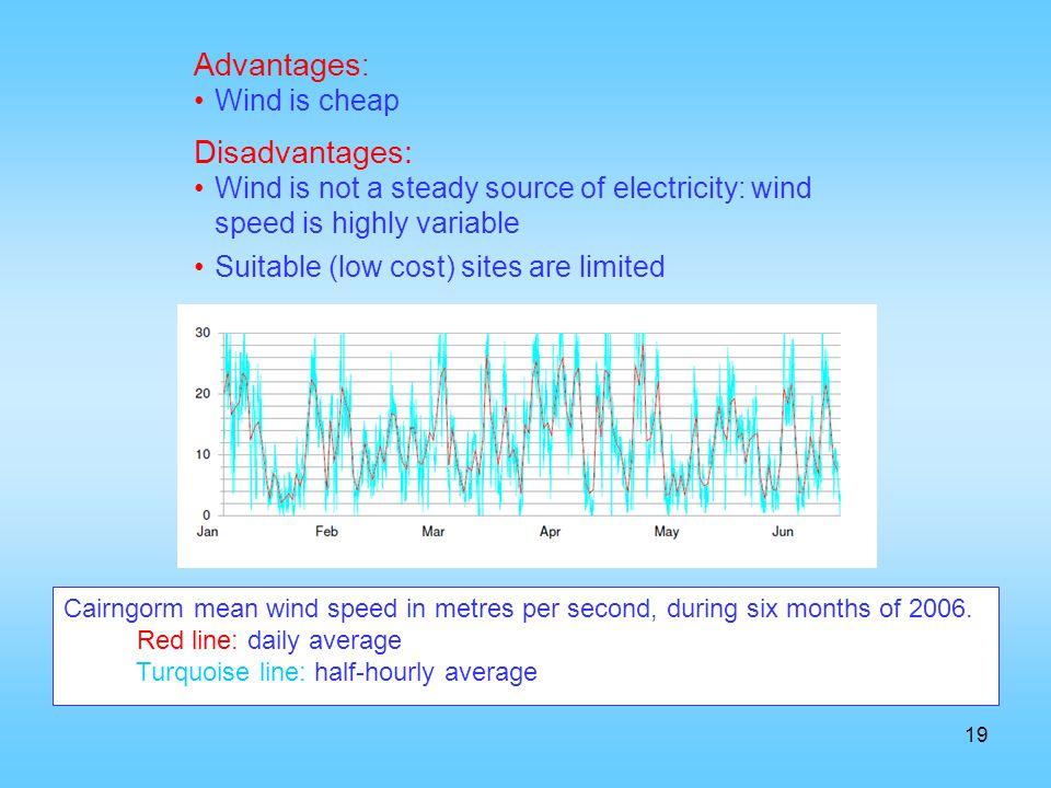 Advantages: Disadvantages: Wind is cheap