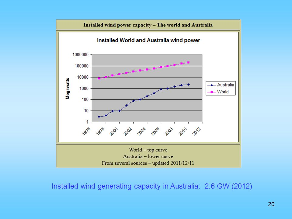 Installed wind generating capacity in Australia: 2.6 GW (2012)