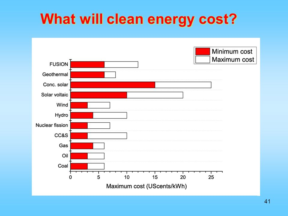 What will clean energy cost