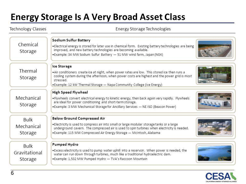 Energy Storage Is A Very Broad Asset Class