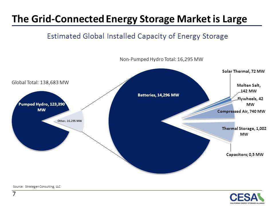 The Grid-Connected Energy Storage Market is Large