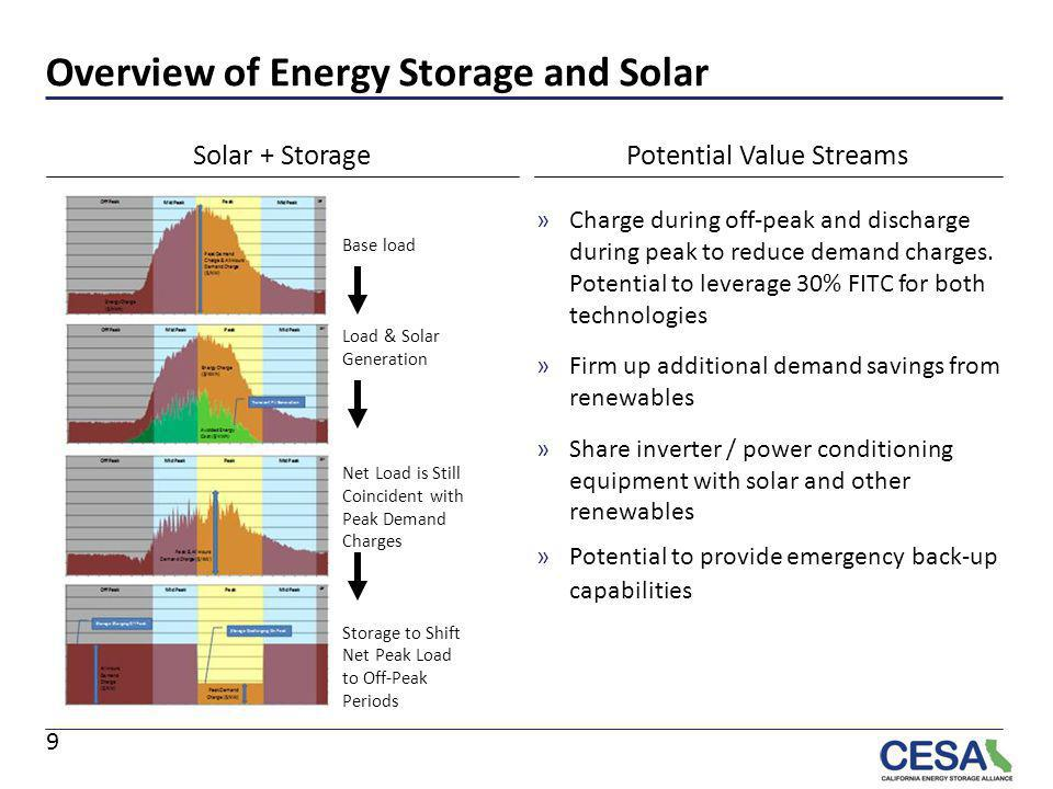 Overview of Energy Storage and Solar