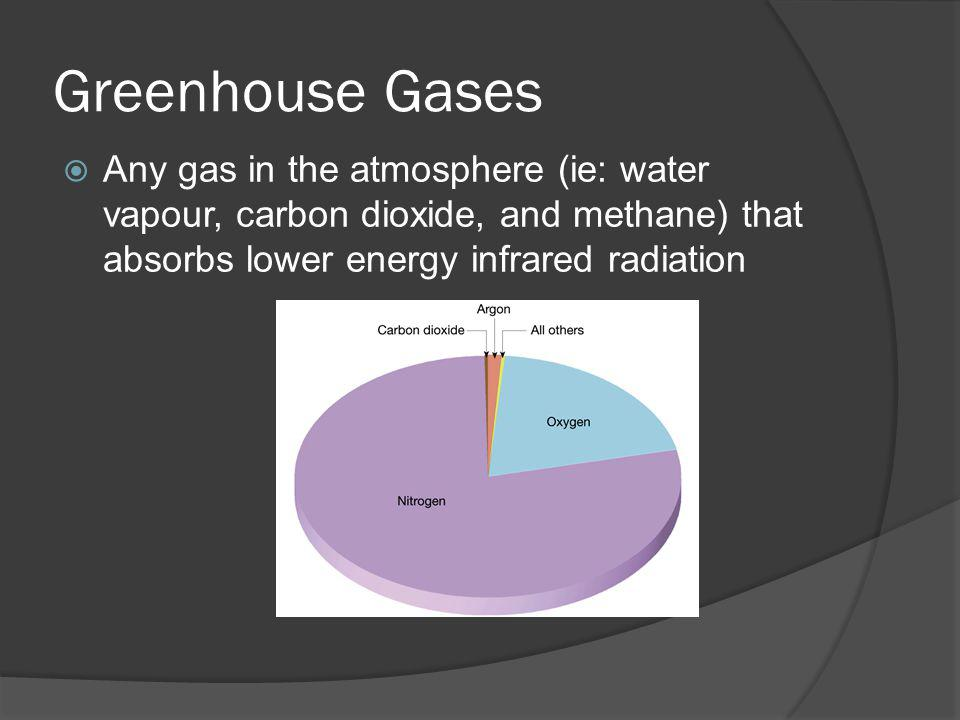 Greenhouse Gases Any gas in the atmosphere (ie: water vapour, carbon dioxide, and methane) that absorbs lower energy infrared radiation.