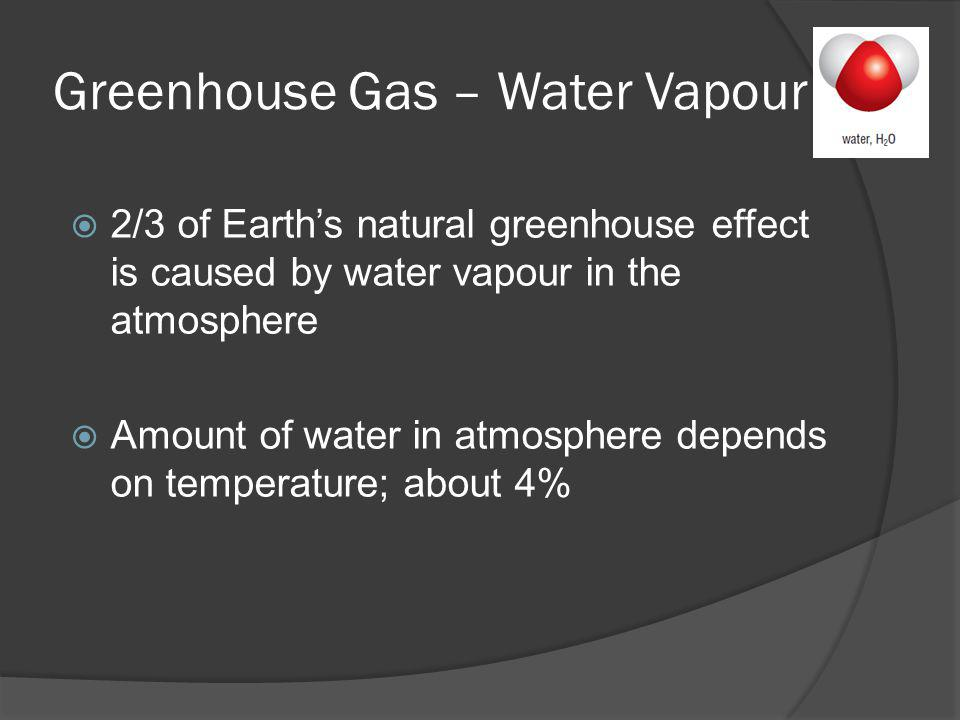 Greenhouse Gas – Water Vapour