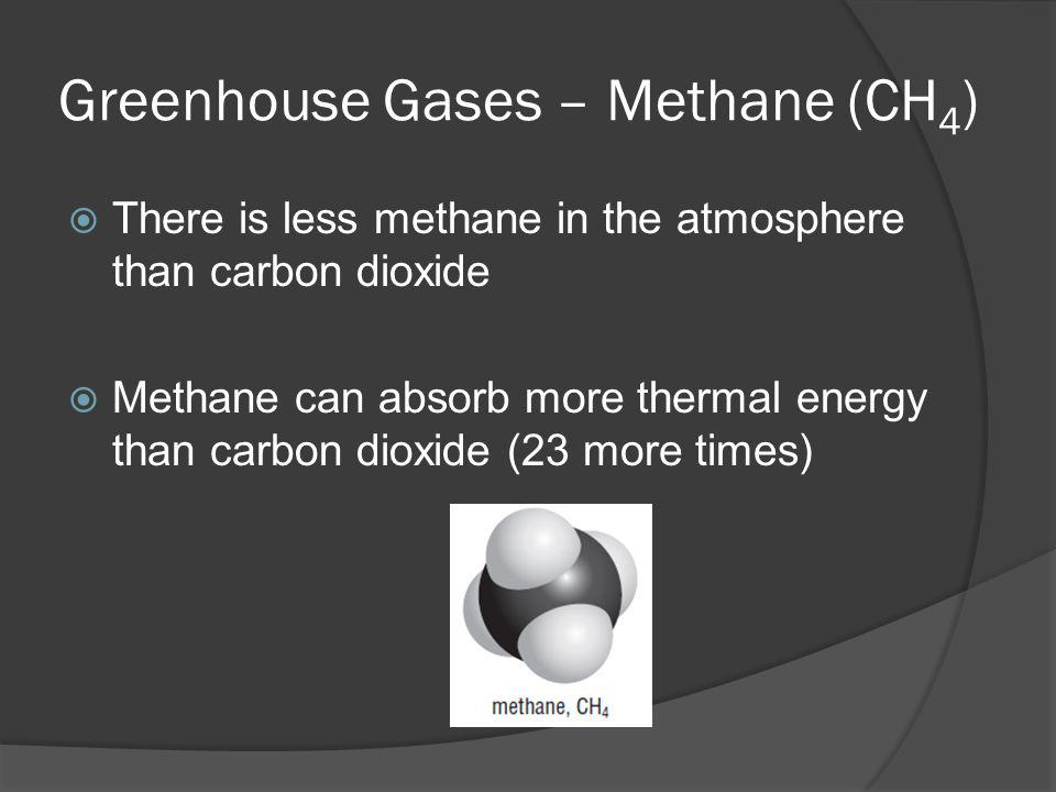 Greenhouse Gases – Methane (CH4)