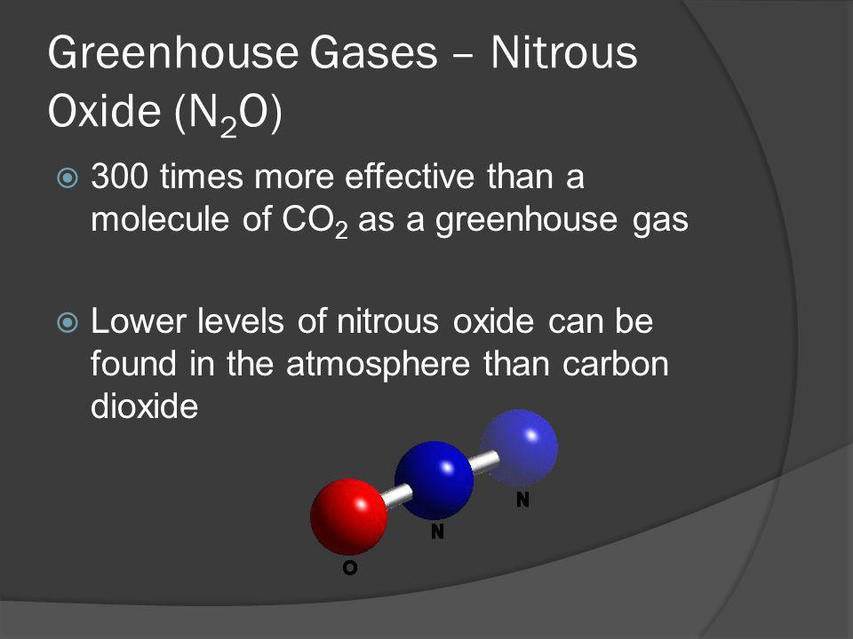 Greenhouse Gases – Nitrous Oxide (N2O)