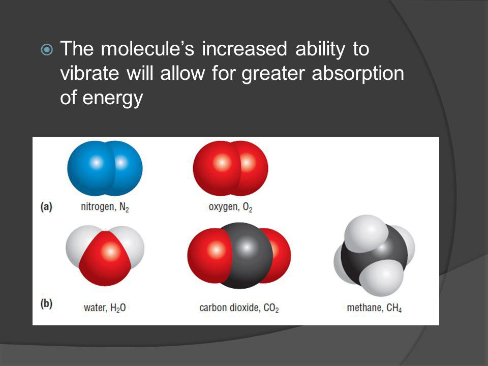 The molecule's increased ability to vibrate will allow for greater absorption of energy