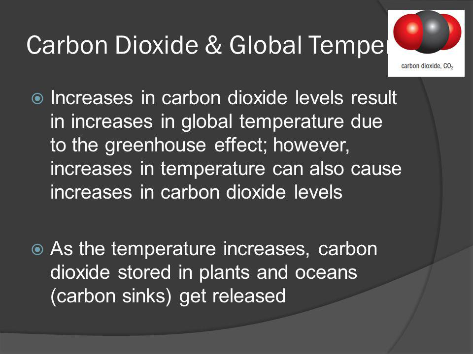 Carbon Dioxide & Global Temperature