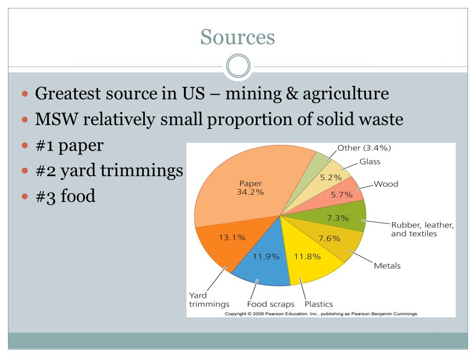 Sources Greatest source in US – mining & agriculture