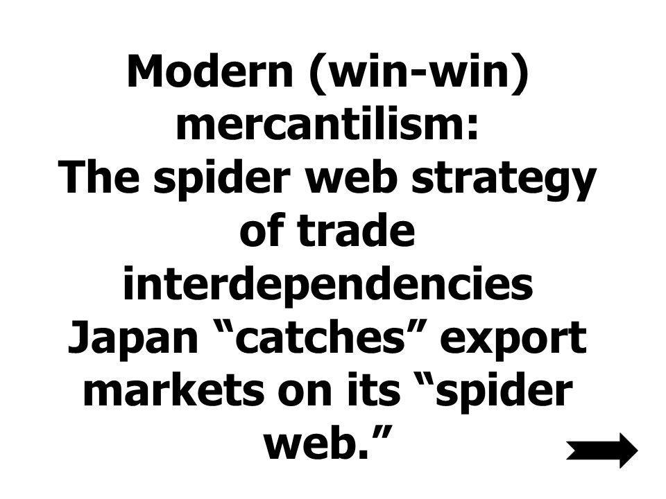 Modern (win-win) mercantilism: The spider web strategy of trade interdependencies Japan catches export markets on its spider web.