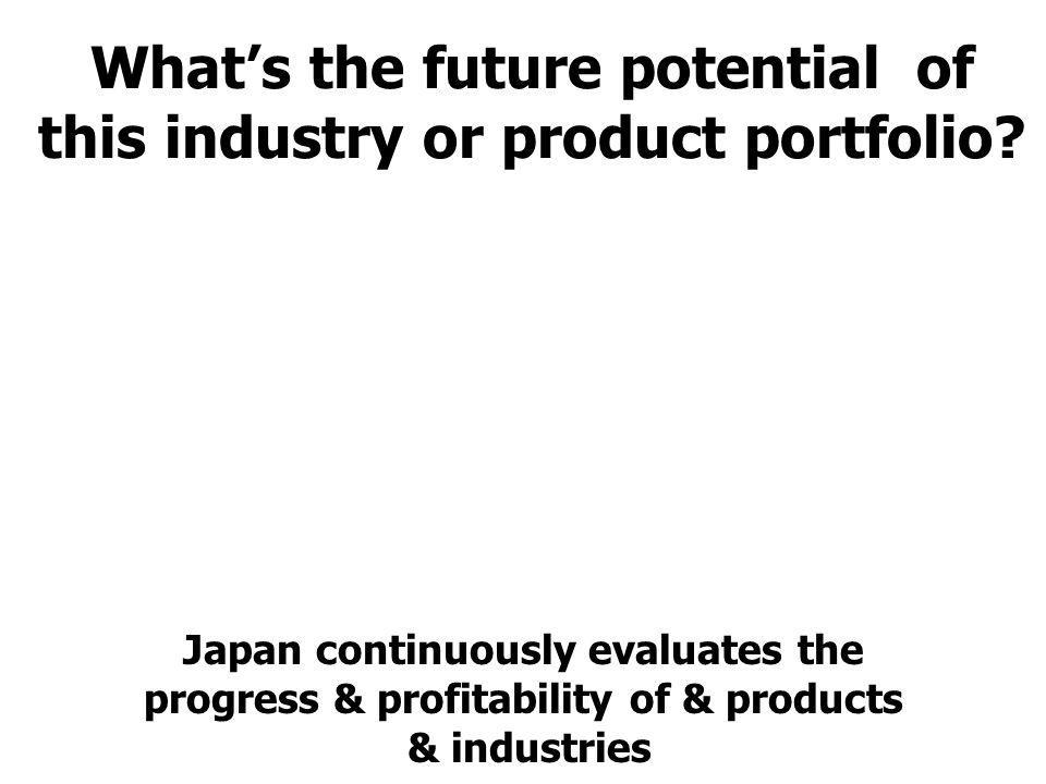 What's the future potential of this industry or product portfolio