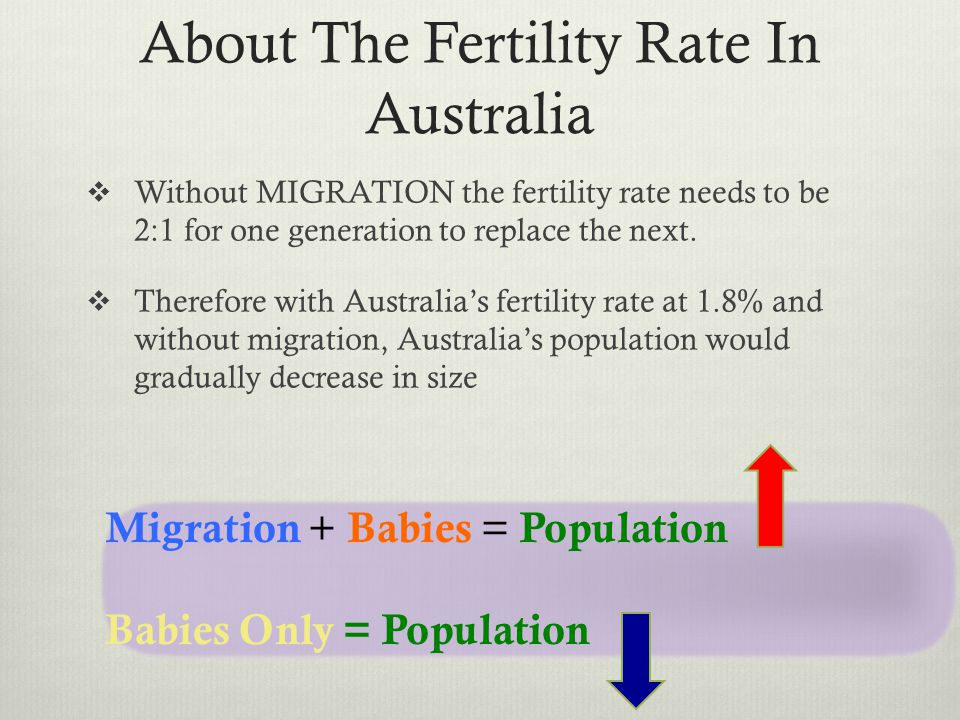 About The Fertility Rate In Australia