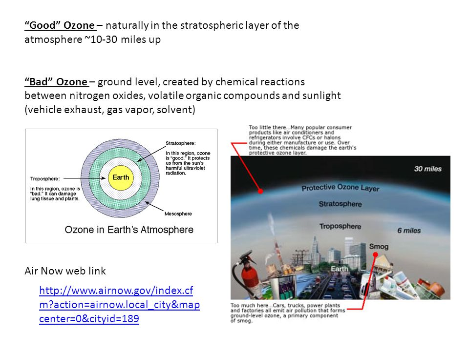 Good Ozone – naturally in the stratospheric layer of the atmosphere ~10-30 miles up