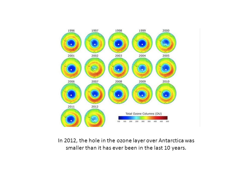 In 2012, the hole in the ozone layer over Antarctica was smaller than it has ever been in the last 10 years.