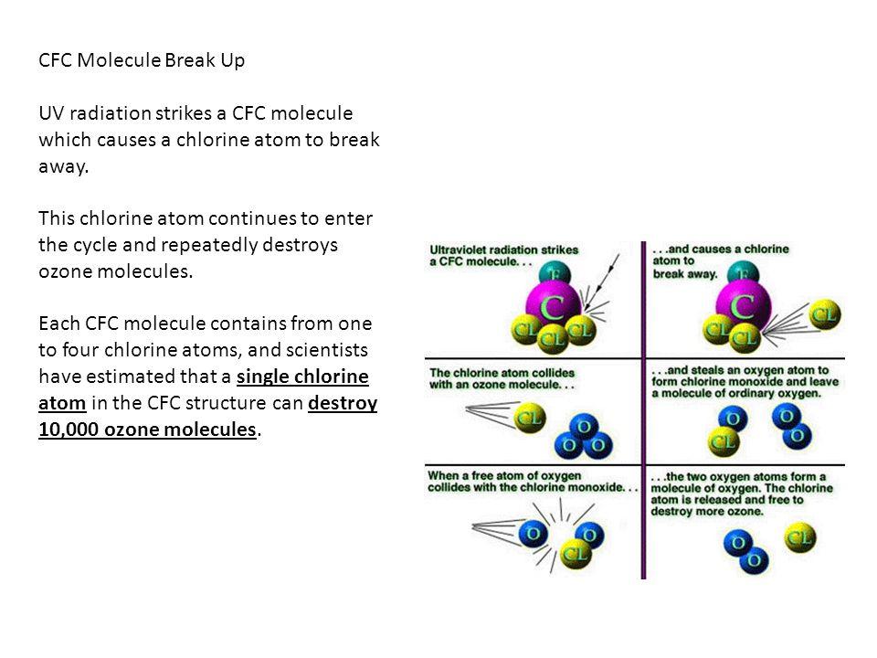 CFC Molecule Break Up UV radiation strikes a CFC molecule which causes a chlorine atom to break away.