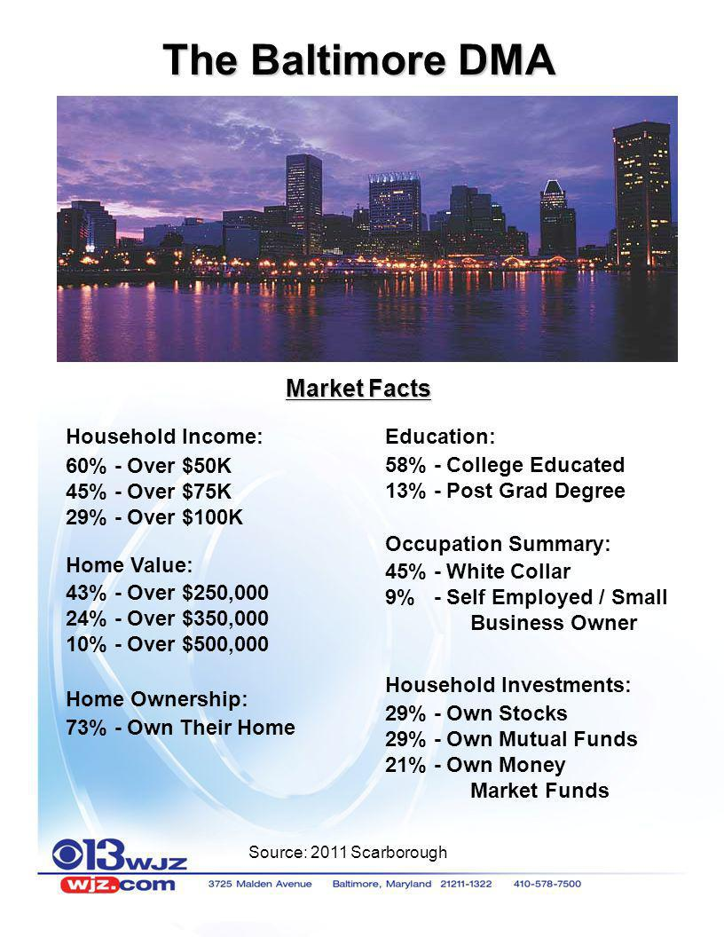 The Baltimore DMA Market Facts Household Income: Education: