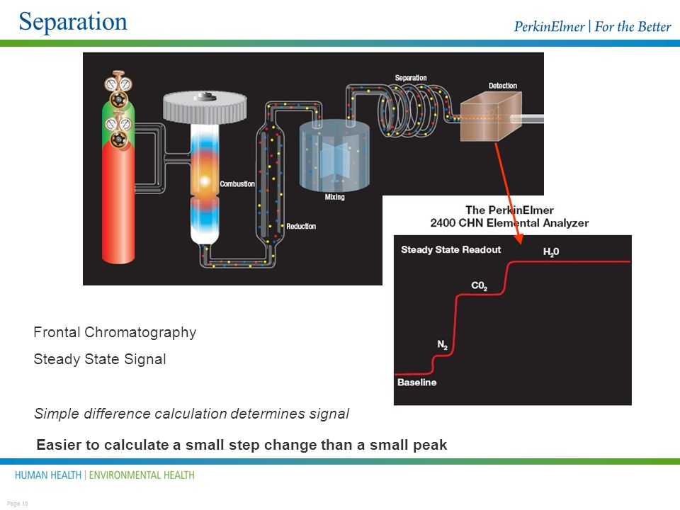 Separation Frontal Chromatography Steady State Signal