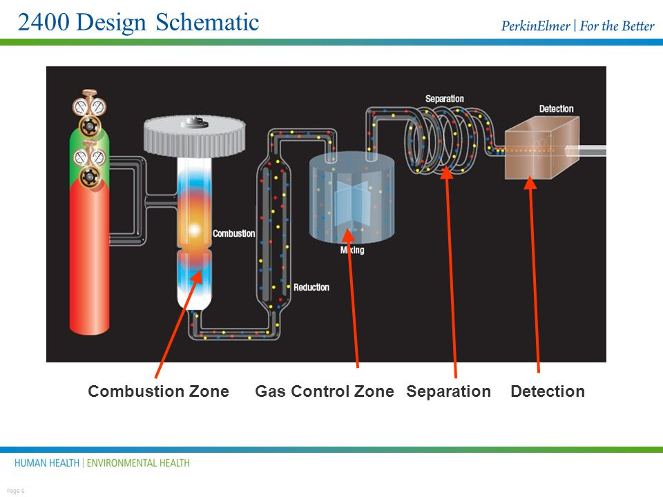 2400 Design Schematic Combustion Zone Gas Control Zone Separation