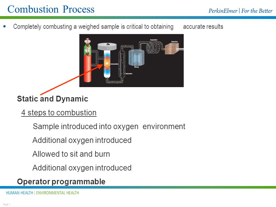 Combustion Process Static and Dynamic 4 steps to combustion