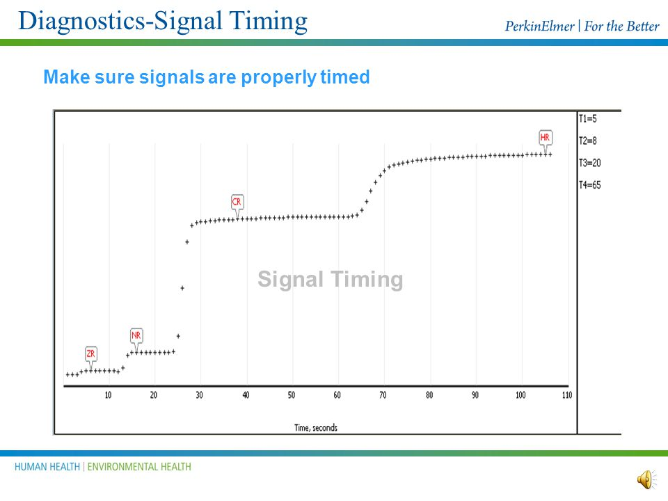 Diagnostics-Signal Timing