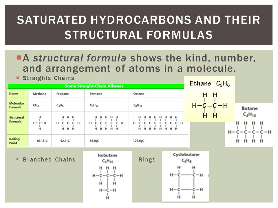Saturated Hydrocarbons and their Structural Formulas