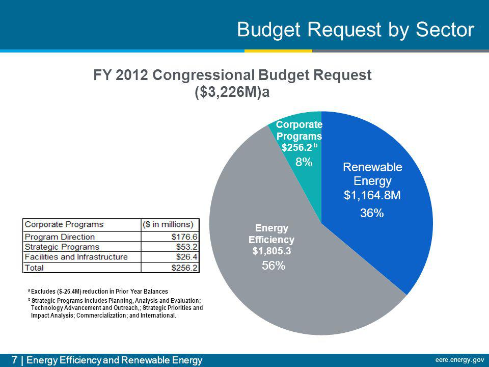 Budget Request by Sector