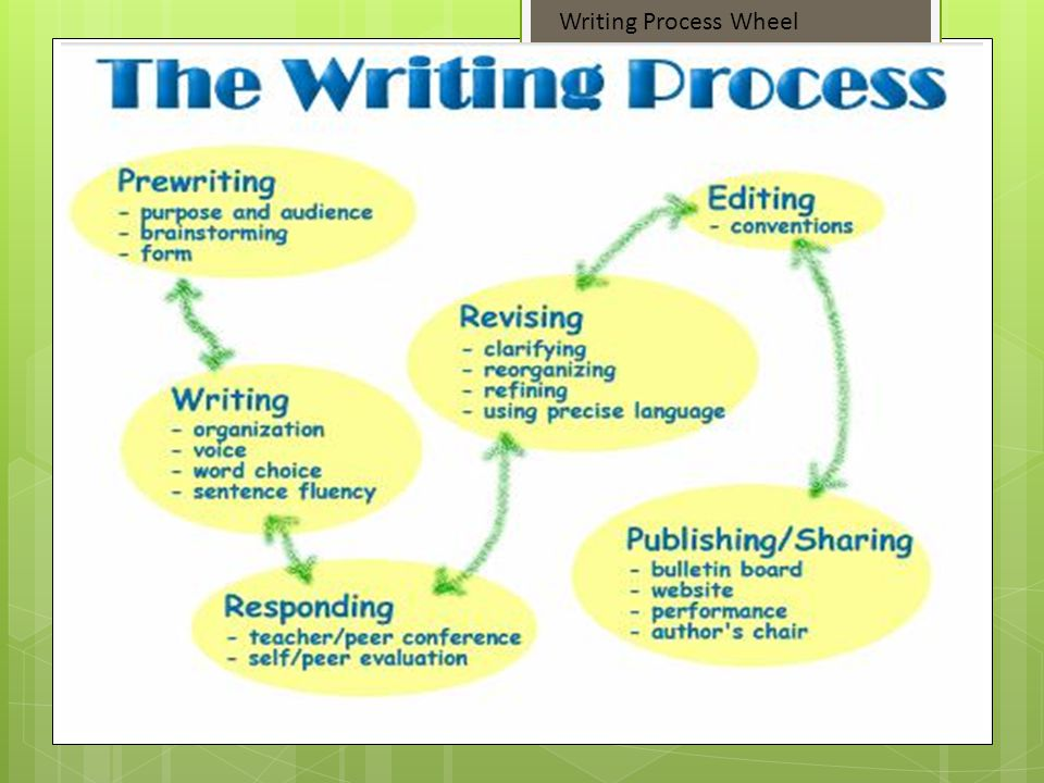 Writing Process Wheel