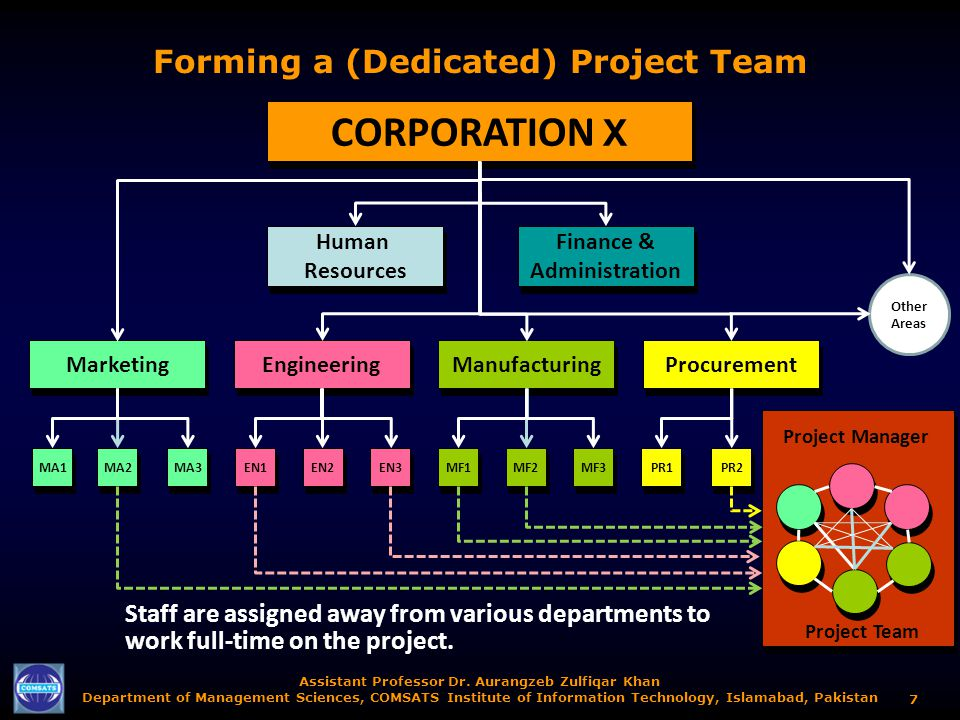 Forming a (Dedicated) Project Team