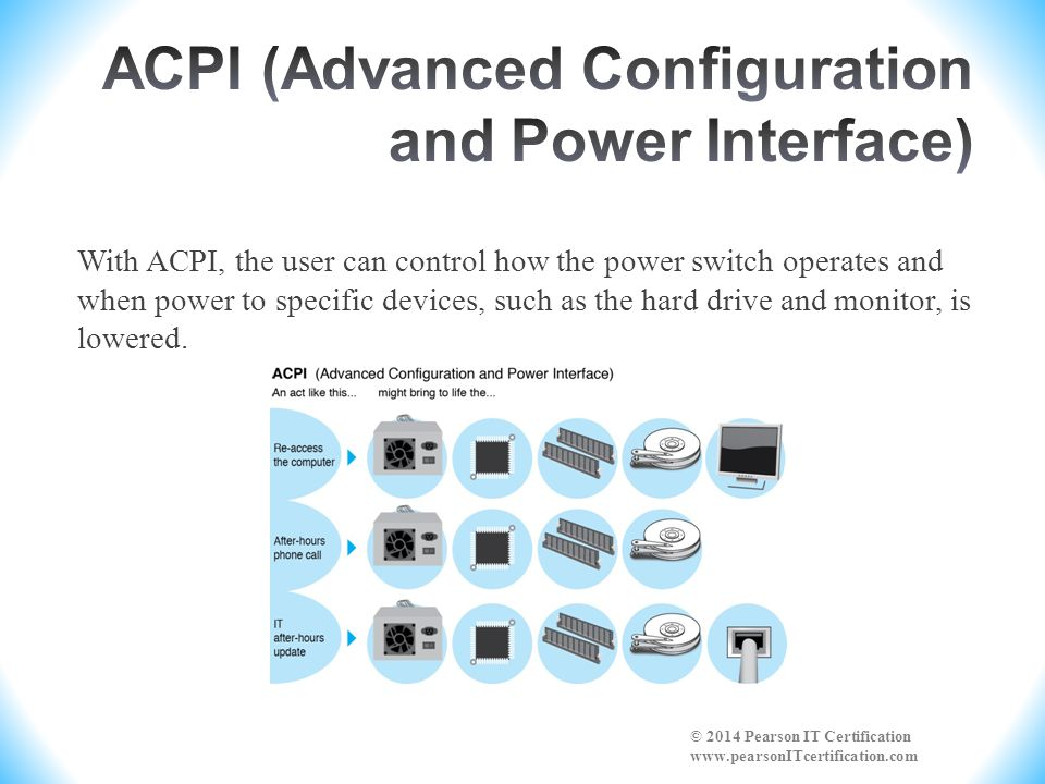 ACPI (Advanced Configuration and Power Interface)