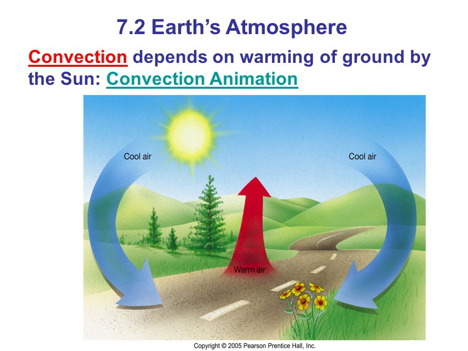 7.2 Earth's Atmosphere Convection depends on warming of ground by the Sun: Convection Animation