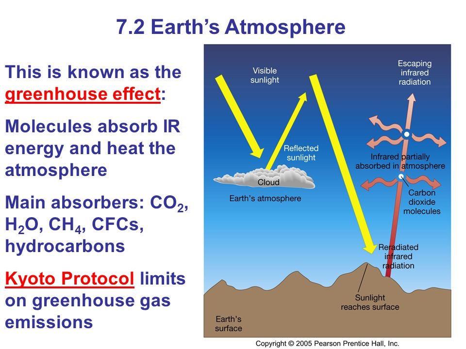 7.2 Earth's Atmosphere This is known as the greenhouse effect: