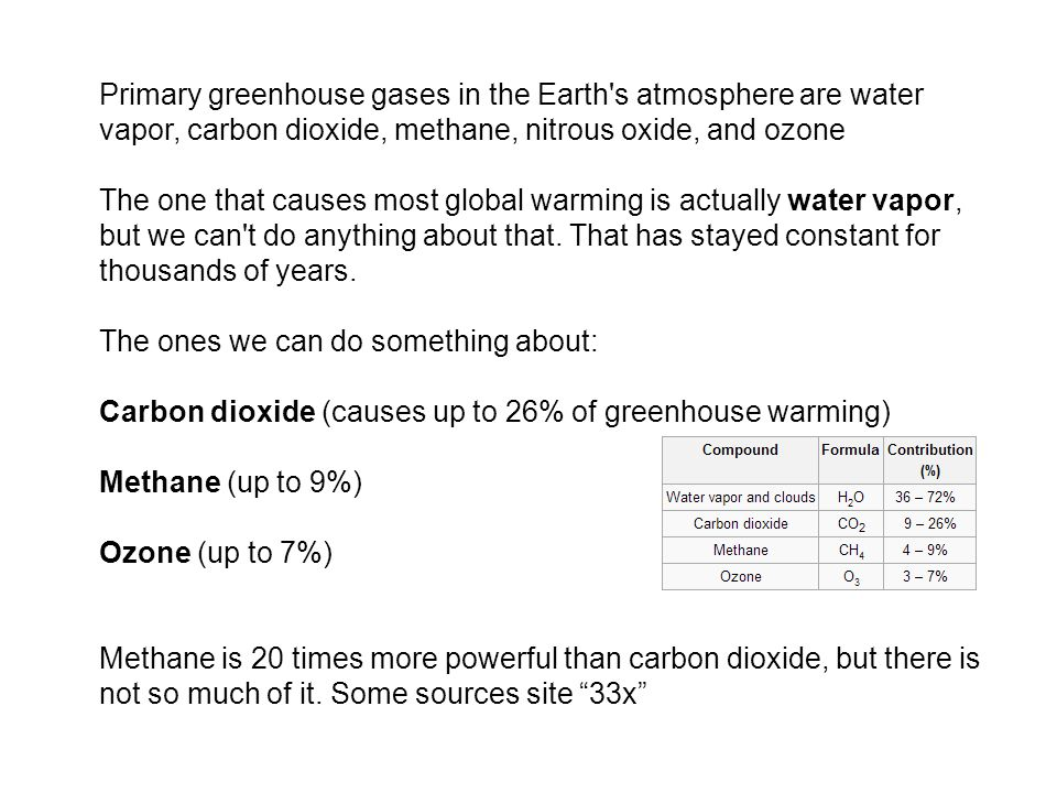 Primary greenhouse gases in the Earth s atmosphere are water vapor, carbon dioxide, methane, nitrous oxide, and ozone