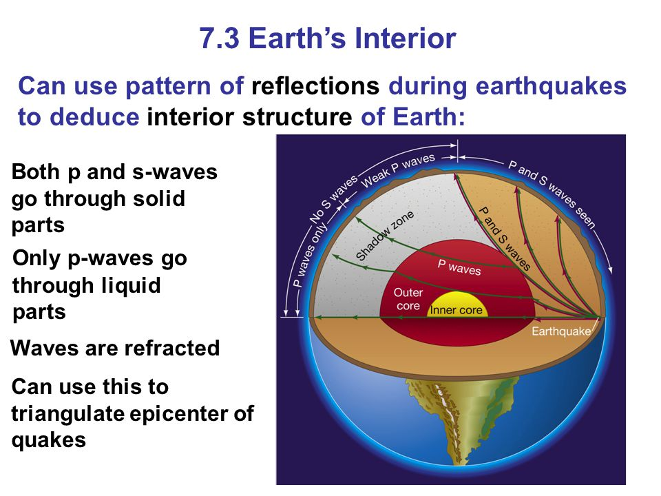 7.3 Earth's Interior Can use pattern of reflections during earthquakes to deduce interior structure of Earth: