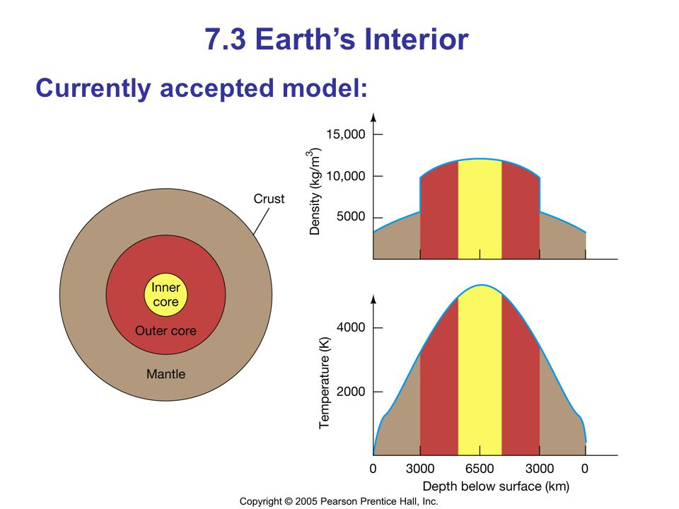 7.3 Earth's Interior Currently accepted model:
